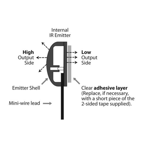 Ebode Infrarood Emitter dubbel Blaster