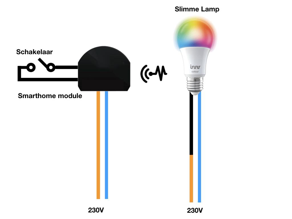 Slimme lamp bedienen met een slimme module