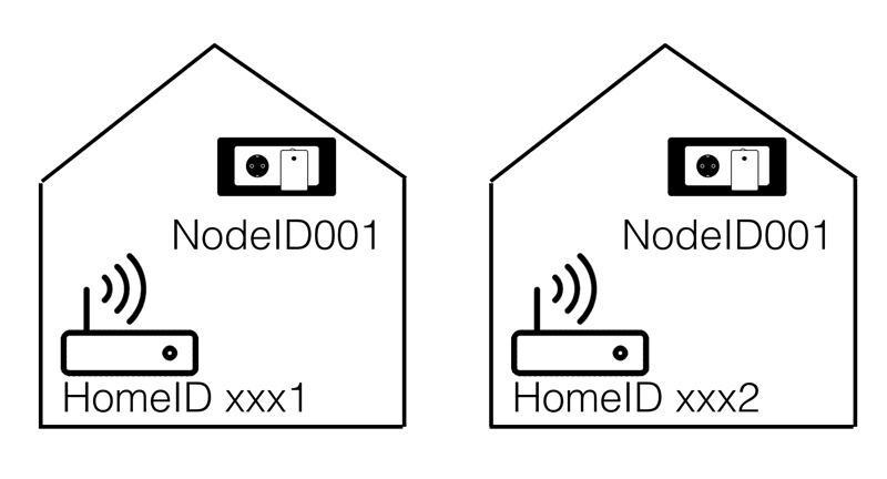 Uitleg Z-wave HomeID