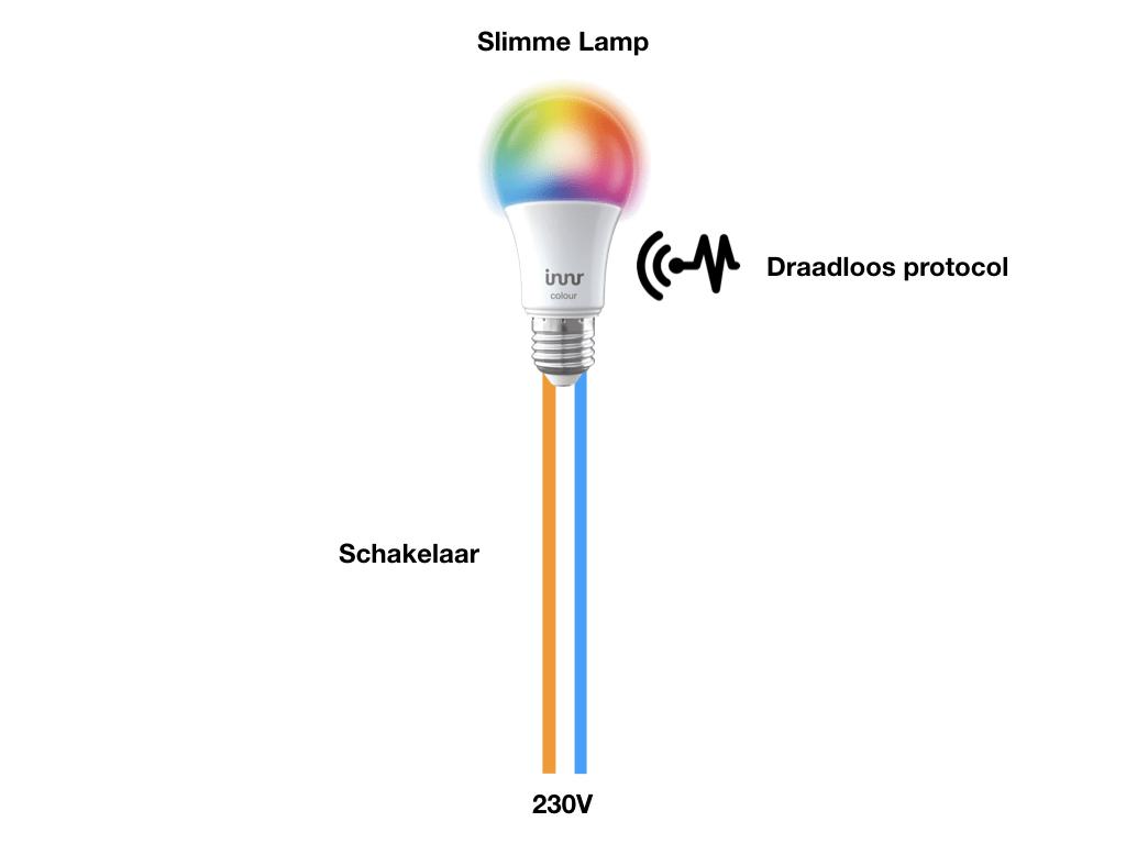 Slimme lamp   De beste optie is om hem direct op de vaste spanning aan te sluiten