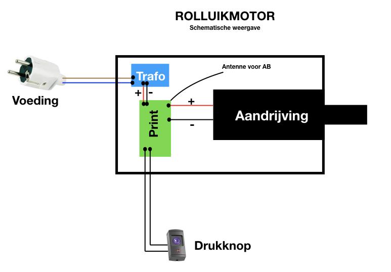 Schematische weergave van een garagedeurmotor / gordijnmotor