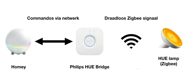 Philips HUE en Homey | Eenvoudig te koppelen