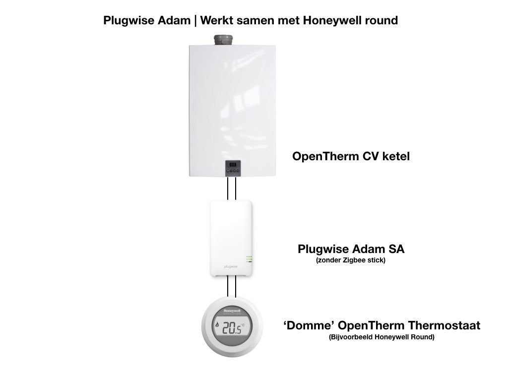 Plugwise Adam SA | Maak iedere OpenTherm thermostaat slim