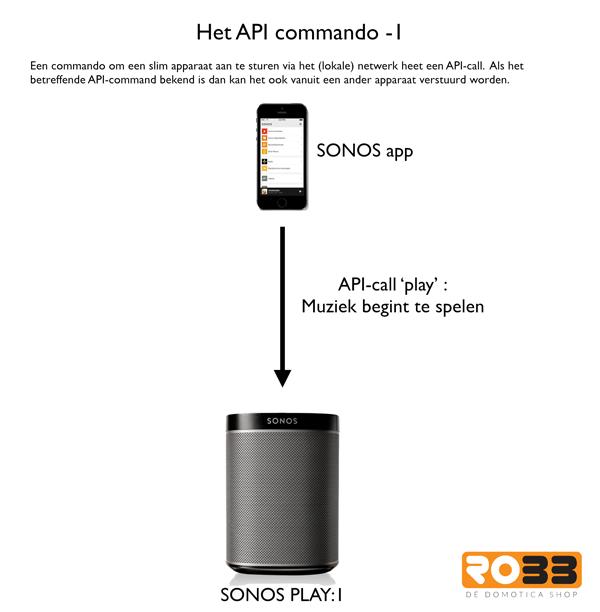 Uitleg API commando