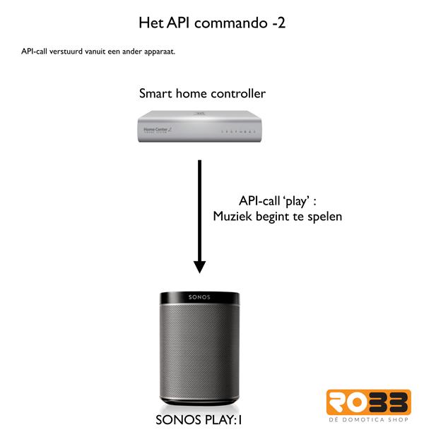 Uitleg API commando vanuit een ander apparaat