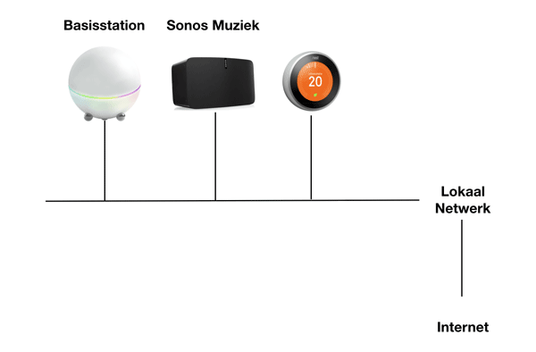 Domotica systemen koppelen via je netwerk