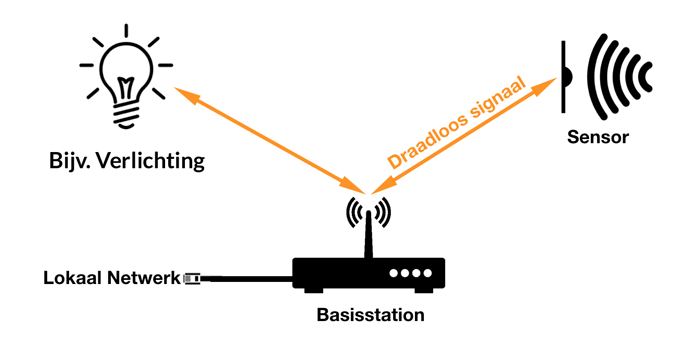 Een draadloos domotica systeem
