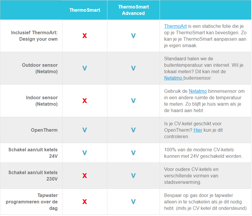 Thermosmart vs Thermosmart Advanced